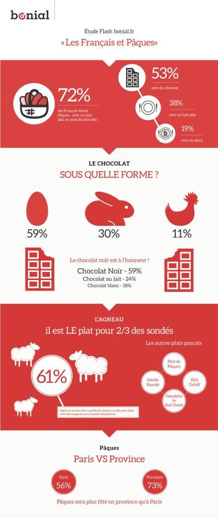 Infographie_Pâques1